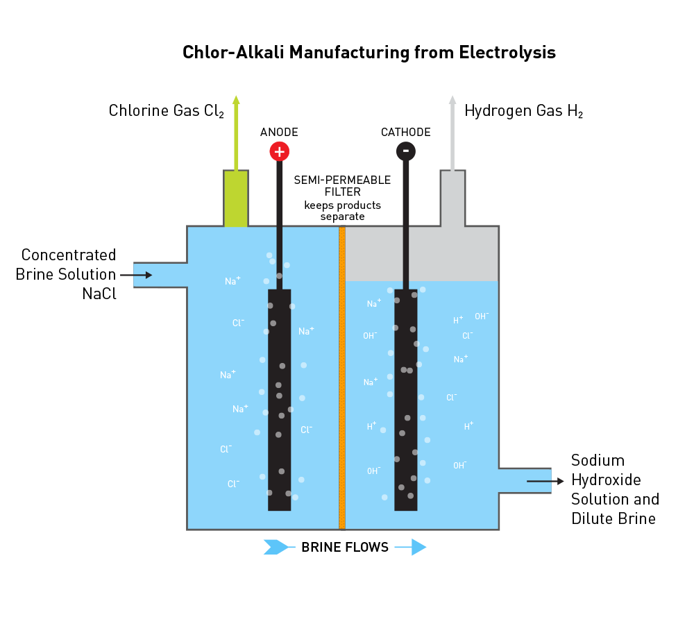 Chlor-Alkali Manufacturing from Electrolysis